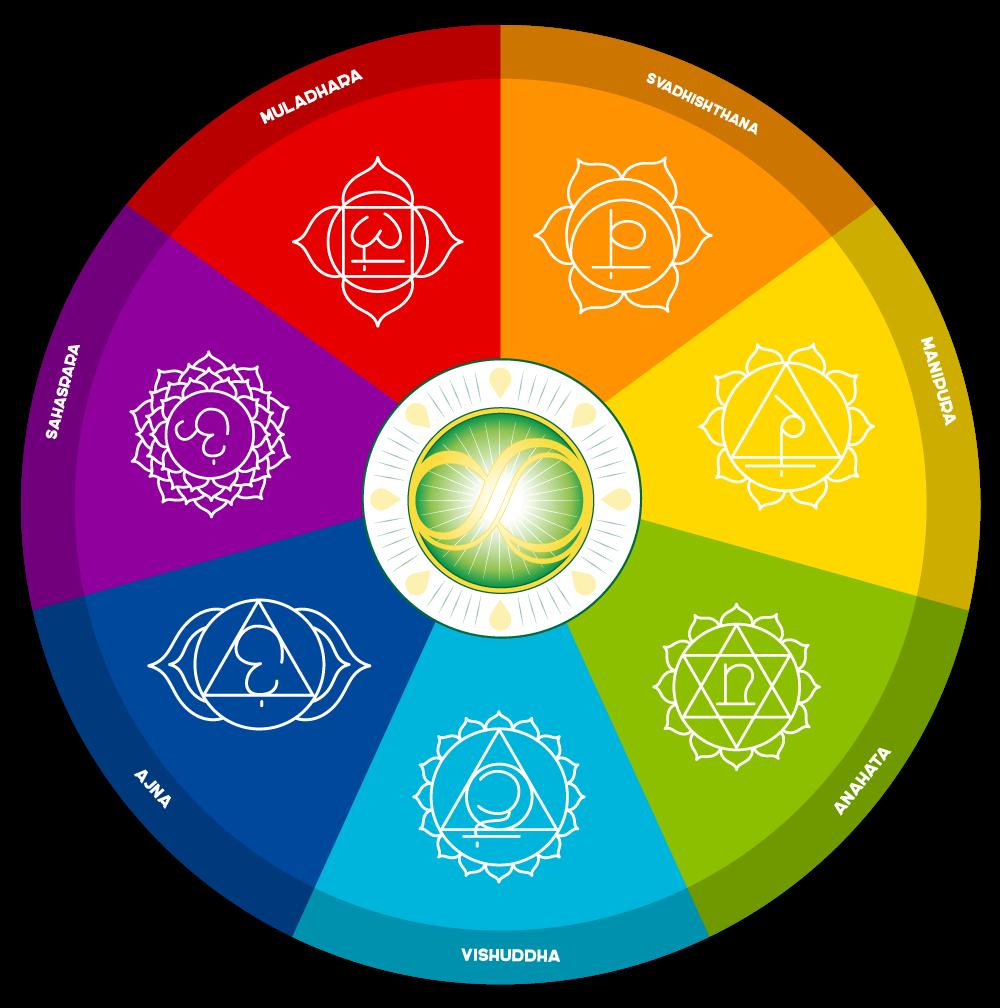 Reiki Chakra Wheel